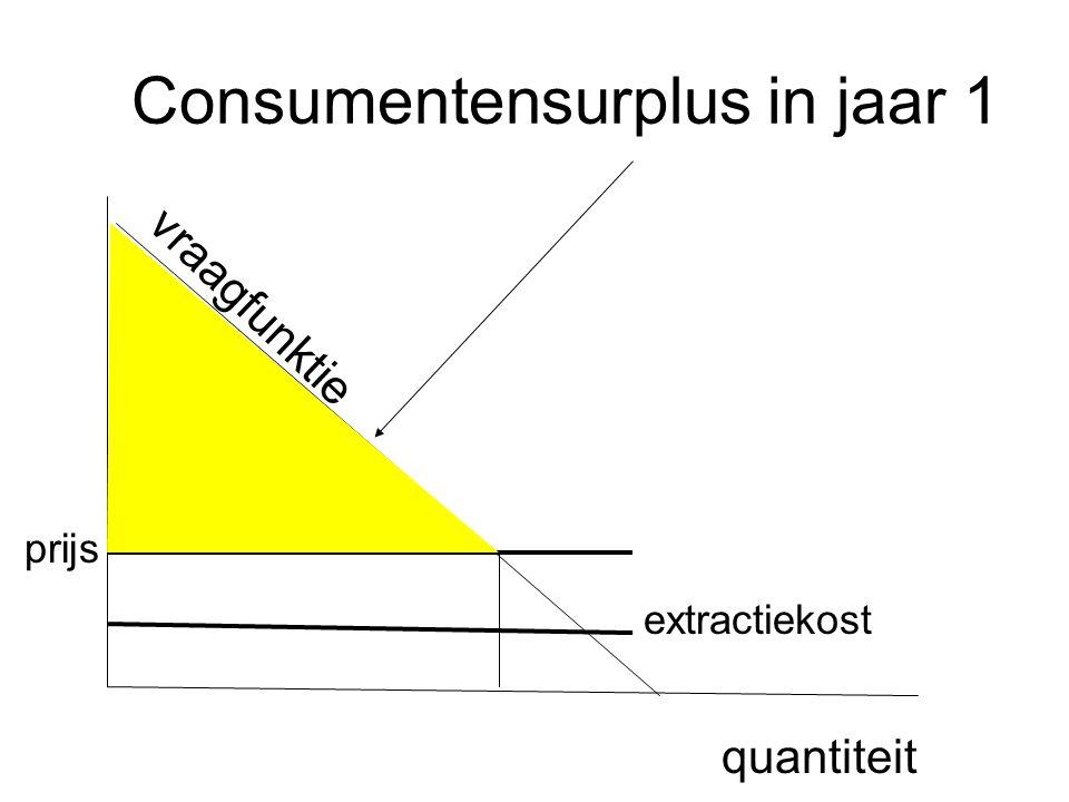 Consumentensurplus in jaar 2 is minder waard dan in jaar 1 omdat je met uitgespaarde kosten in jaar 1 1+i opbrengst hebt volgend jaar quantiteit prijs extractiekost vraagfunktie prijs 2> prijs 1