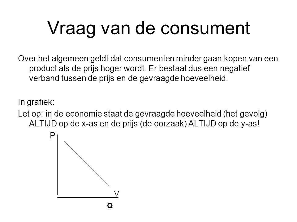 Vraag van de consument Over het algemeen geldt dat consumenten minder gaan kopen van een product als de prijs hoger wordt.