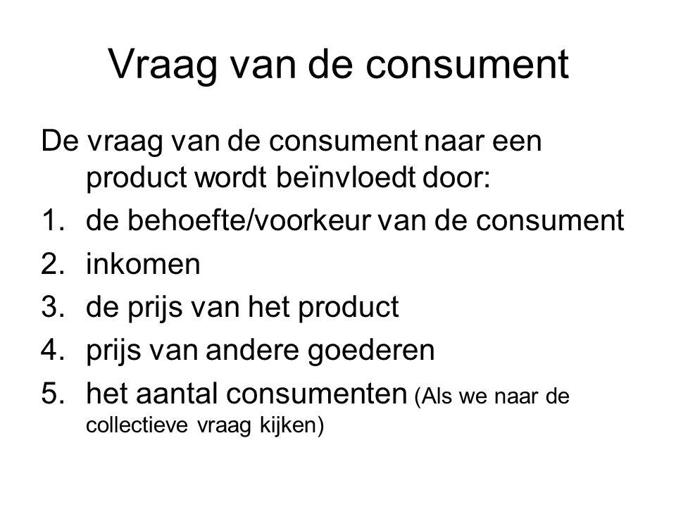 Vraag van de consument De vraag van de consument naar een product wordt beïnvloedt door: 1.de behoefte/voorkeur van de consument 2.inkomen 3.de prijs van het product 4.prijs van andere goederen 5.het aantal consumenten (Als we naar de collectieve vraag kijken)