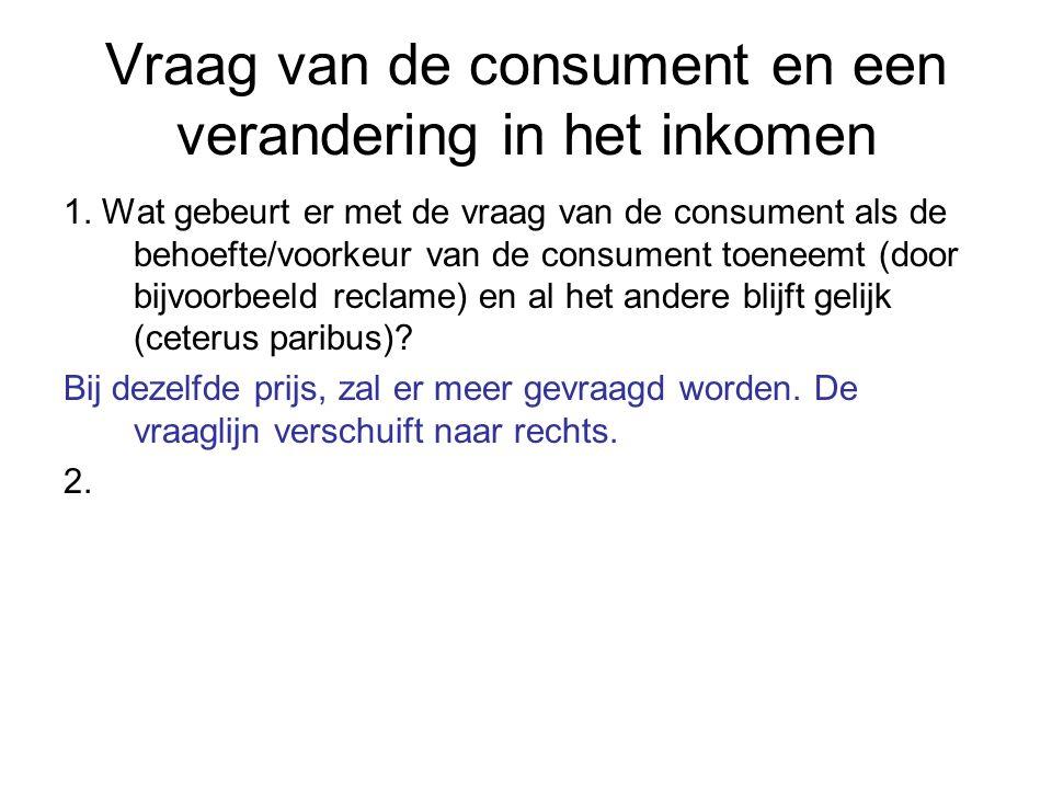 Vraag van de consument en een verandering in het inkomen 1.