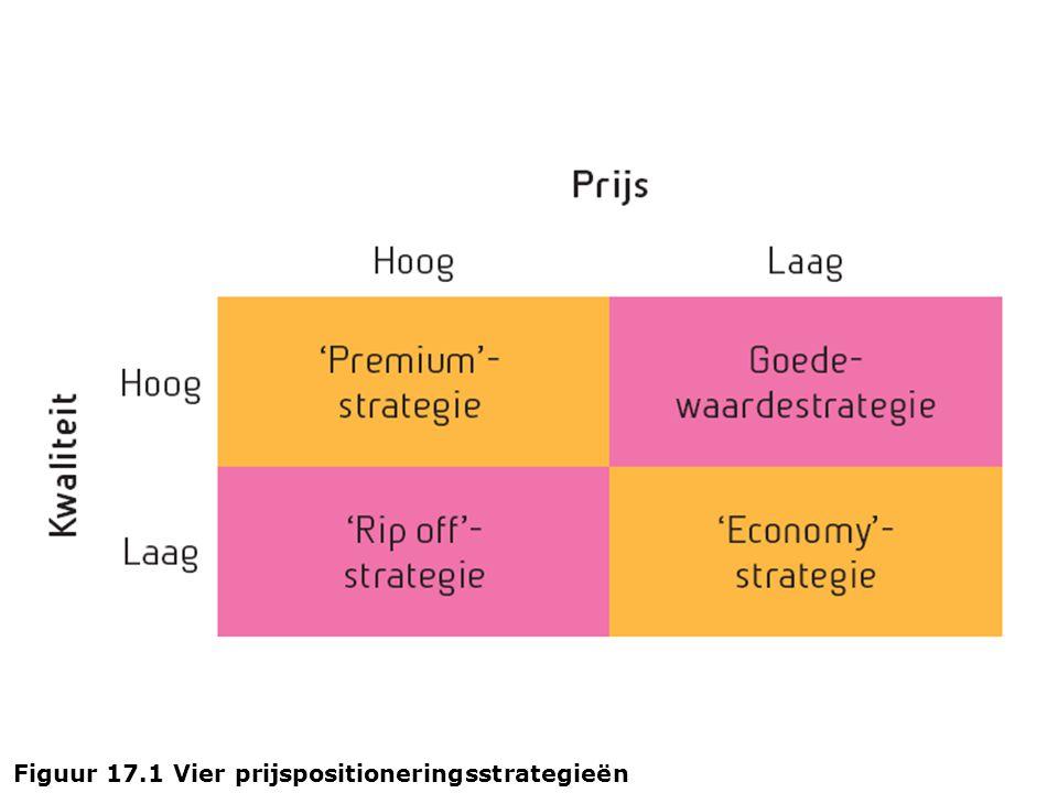 Figuur 17.1 Vier prijspositioneringsstrategieën
