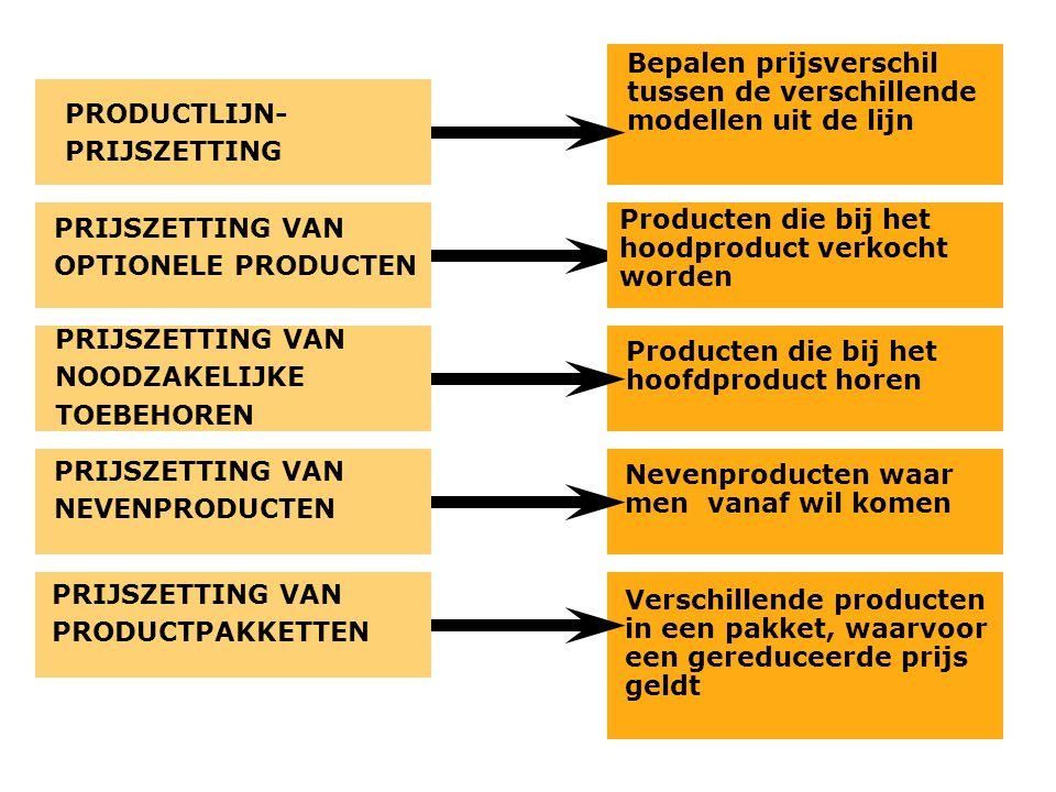 Bepalen prijsverschil tussen de verschillende modellen uit de lijn Producten die bij het hoodproduct verkocht worden Producten die bij het hoofdproduc