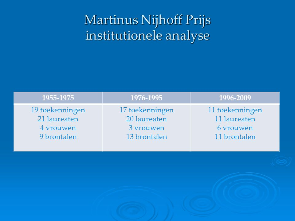 Martinus Nijhoff Prijs poëticale principes: 2009   Alweer een controverse.