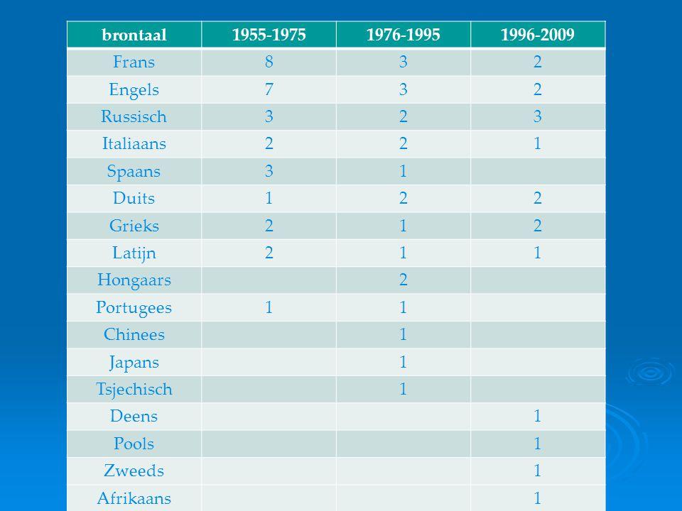Martinus Nijhoff Prijs contextualisering brontaal1955-19751976-19951996-2009 Frans832 Engels732 Russisch323 Italiaans221 Spaans31 Duits122 Grieks212 L