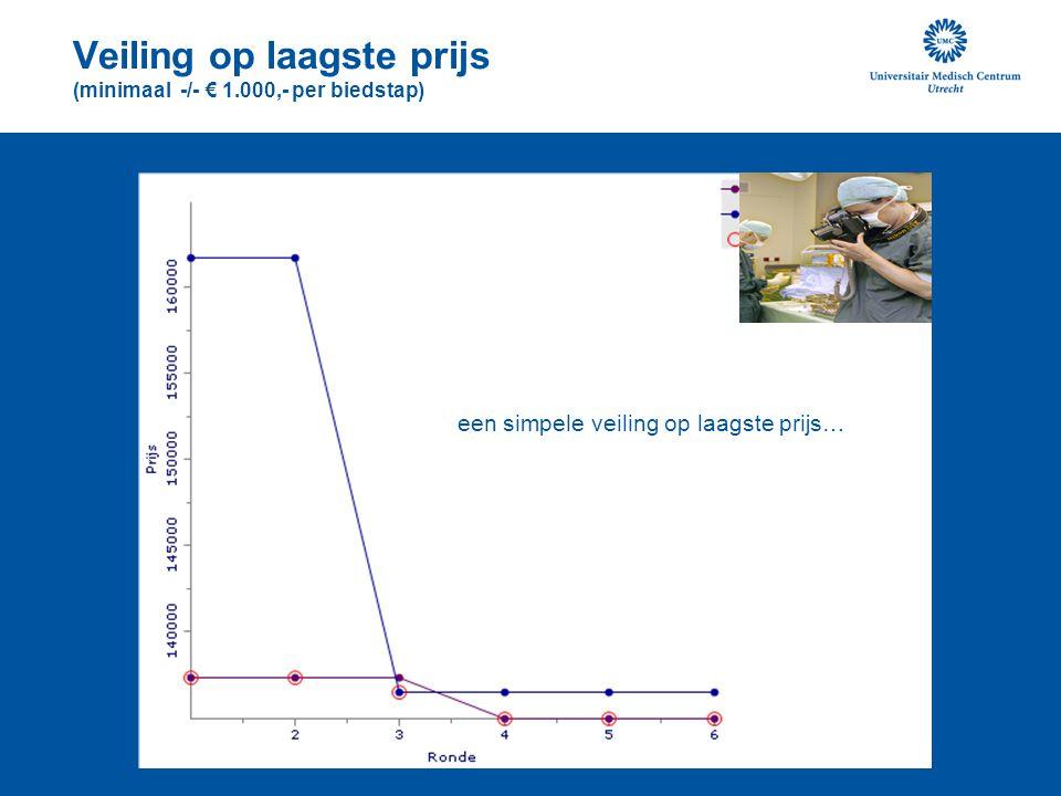 Veiling op laagste prijs (minimaal -/- € 15.000,- per biedstap) een veiling met veel concurrenten