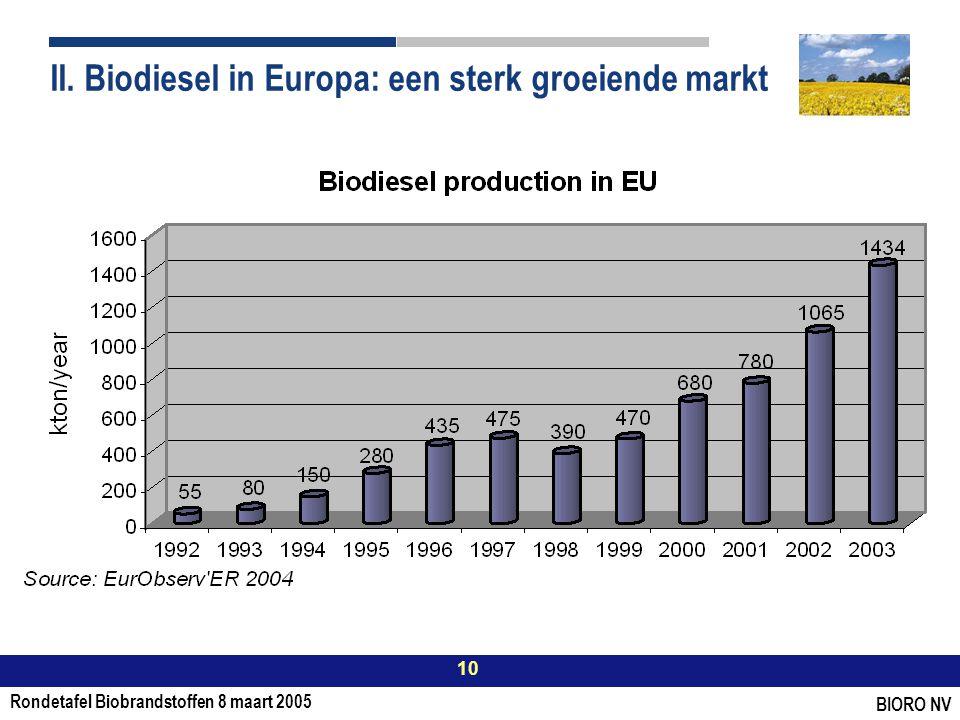 Rondetafel Biobrandstoffen 8 maart 2005 10 BIORO NV II.