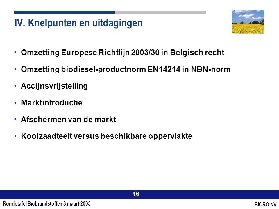 Rondetafel Biobrandstoffen 8 maart 2005 16 BIORO NV IV.