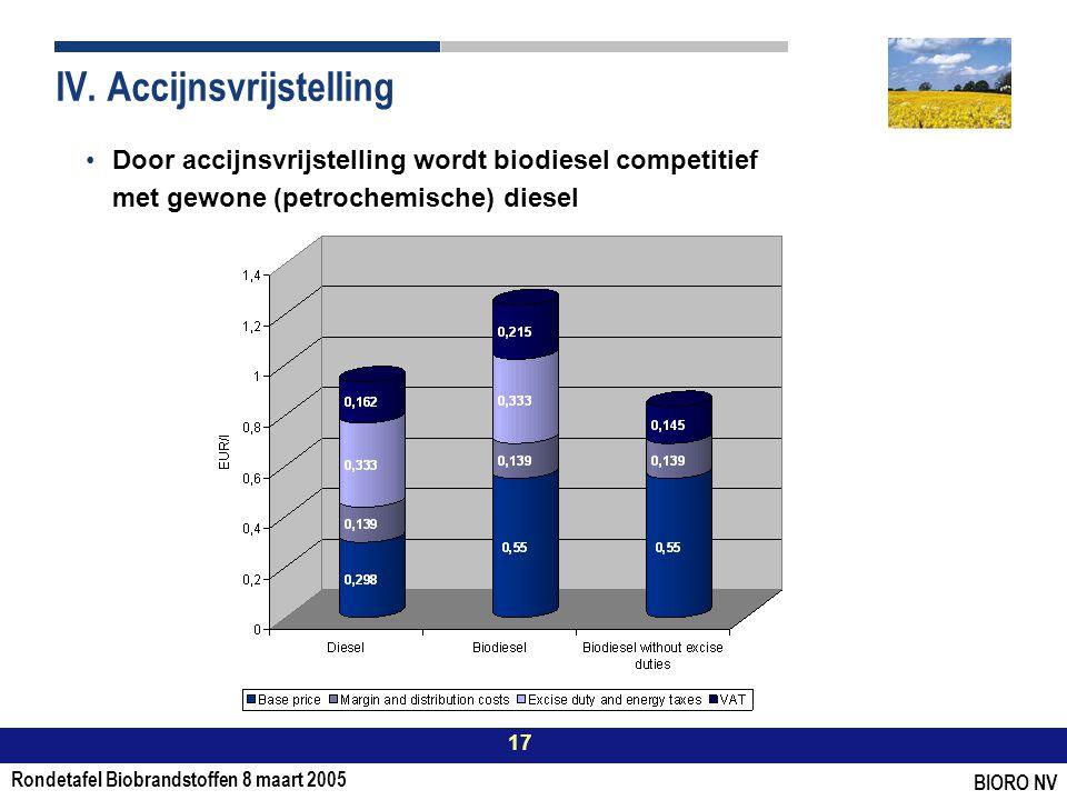 Rondetafel Biobrandstoffen 8 maart 2005 17 BIORO NV IV.