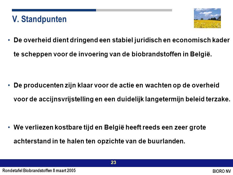 Rondetafel Biobrandstoffen 8 maart 2005 23 BIORO NV V.