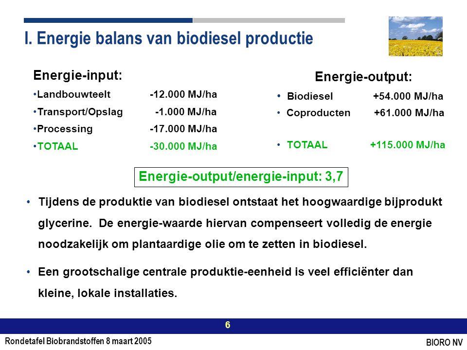 Rondetafel Biobrandstoffen 8 maart 2005 6 BIORO NV I.