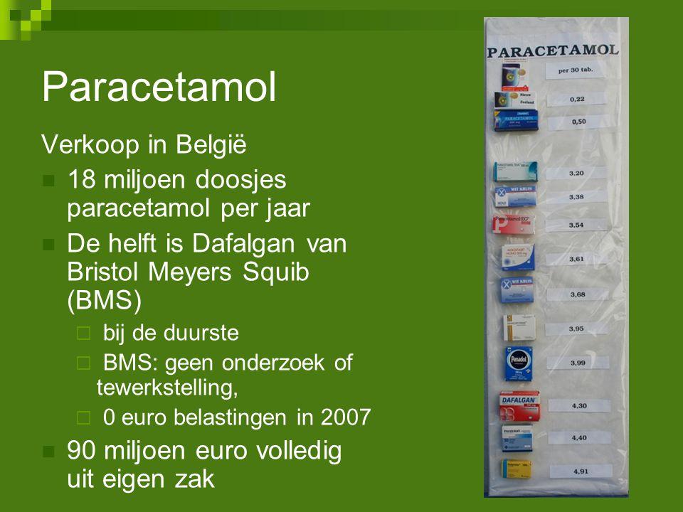 Paracetamol Verkoop in België 18 miljoen doosjes paracetamol per jaar De helft is Dafalgan van Bristol Meyers Squib (BMS)  bij de duurste  BMS: geen