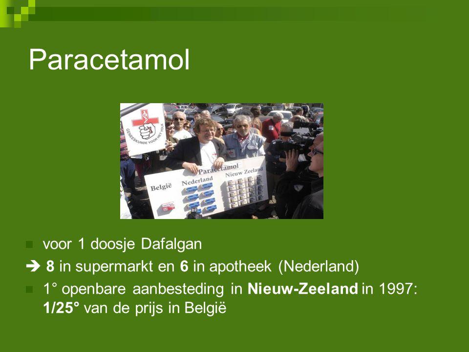 Paracetamol voor 1 doosje Dafalgan  8 in supermarkt en 6 in apotheek (Nederland) 1° openbare aanbesteding in Nieuw-Zeeland in 1997: 1/25° van de prij