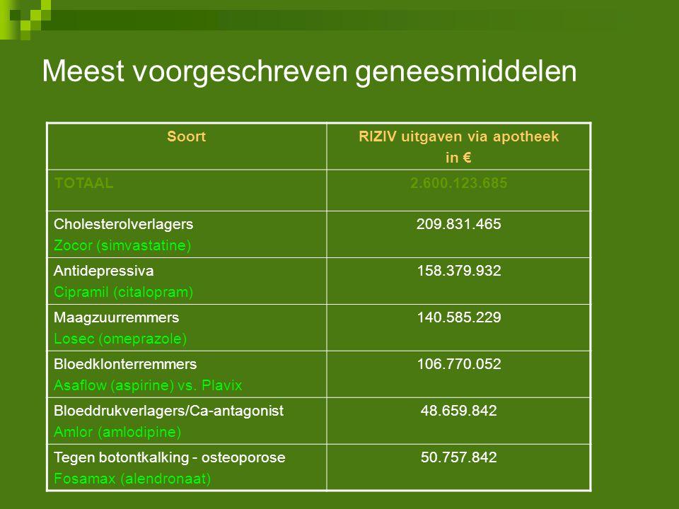 Meest voorgeschreven geneesmiddelen SoortRIZIV uitgaven via apotheek in € TOTAAL2.600.123.685 Cholesterolverlagers Zocor (simvastatine) 209.831.465 An