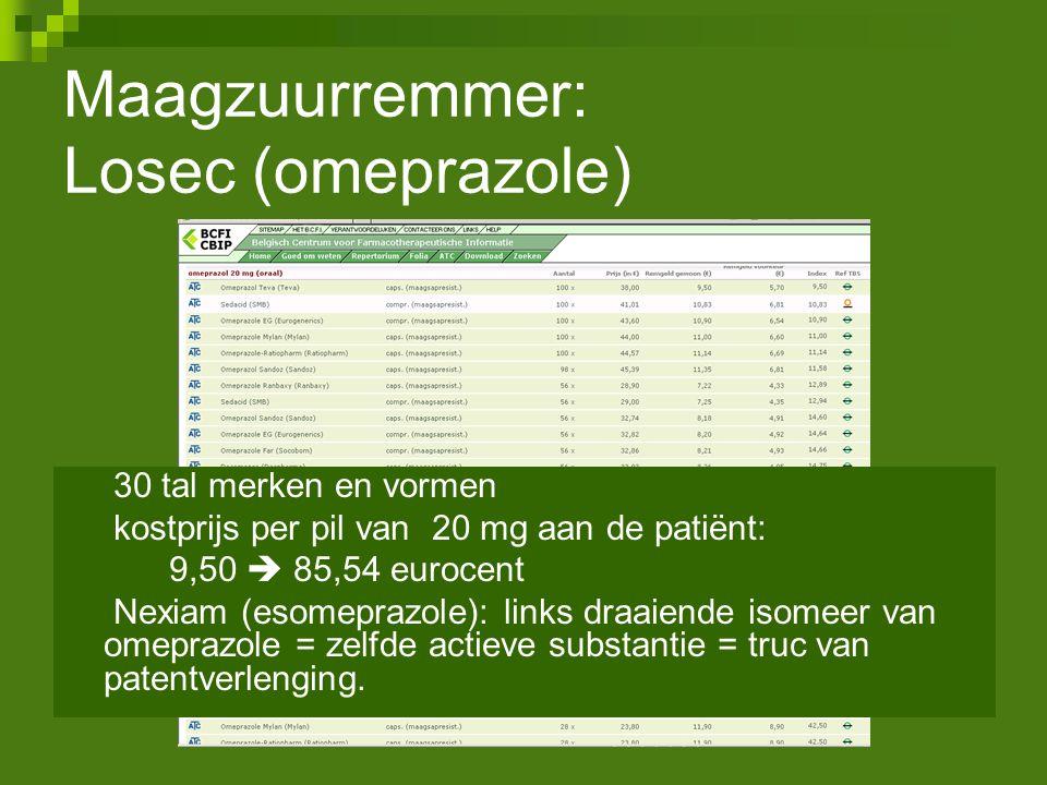 Maagzuurremmer: Losec (omeprazole) 30 tal merken en vormen kostprijs per pil van 20 mg aan de patiënt: 9,50  85,54 eurocent Nexiam (esomeprazole): li