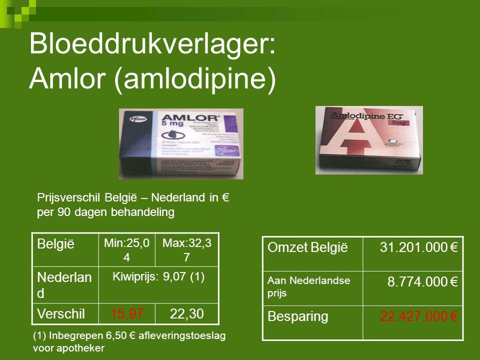 België Min:25,0 4 Max:32,3 7 Nederlan d Kiwiprijs: 9,07 (1) Verschil15,9722,30 Omzet België31.201.000 € Aan Nederlandse prijs 8.774.000 € Besparing22.