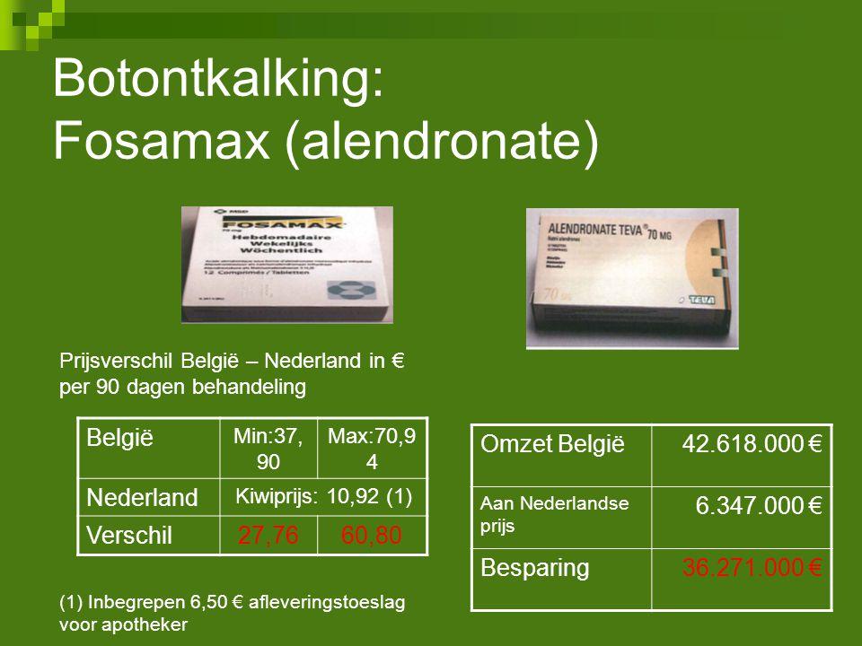 België Min:37, 90 Max:70,9 4 Nederland Kiwiprijs: 10,92 (1) Verschil27,7660,80 Omzet België42.618.000 € Aan Nederlandse prijs 6.347.000 € Besparing36.