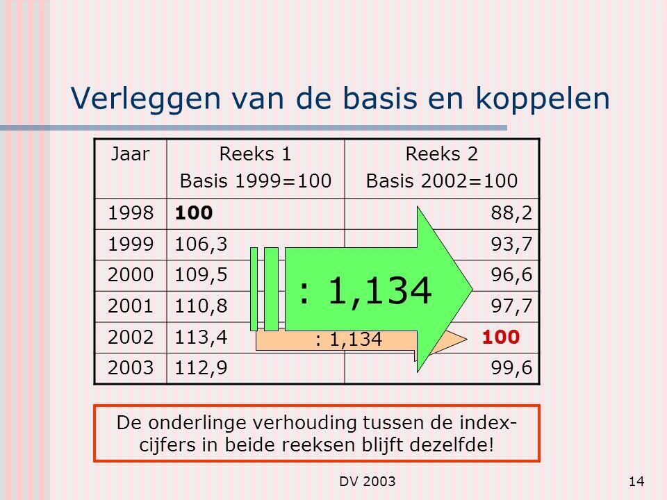 DV 200314 Verleggen van de basis en koppelen JaarReeks 1 Basis 1999=100 Reeks 2 Basis 2002=100 199810088,2 1999106,393,7 2000109,596,6 2001110,897,7 2002113,4 100 2003112,999,6 De onderlinge verhouding tussen de index- cijfers in beide reeksen blijft dezelfde.