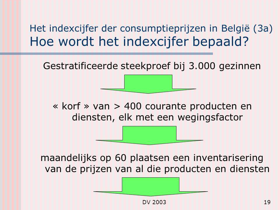 DV 200319 Het indexcijfer der consumptieprijzen in België (3a) Hoe wordt het indexcijfer bepaald.