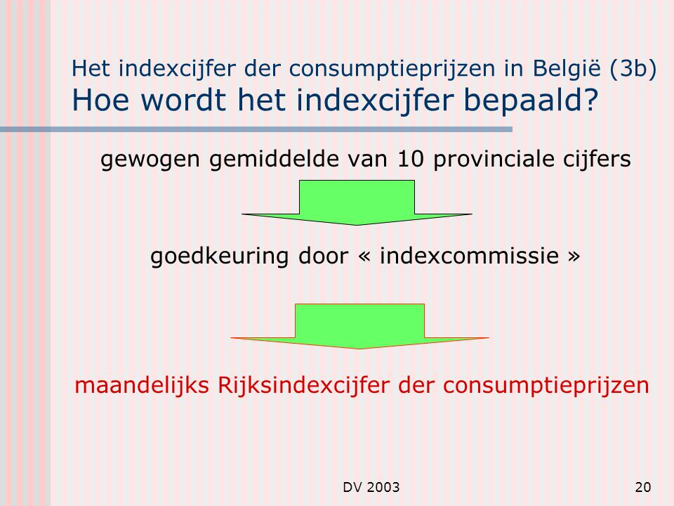 DV 200320 Het indexcijfer der consumptieprijzen in België (3b) Hoe wordt het indexcijfer bepaald.