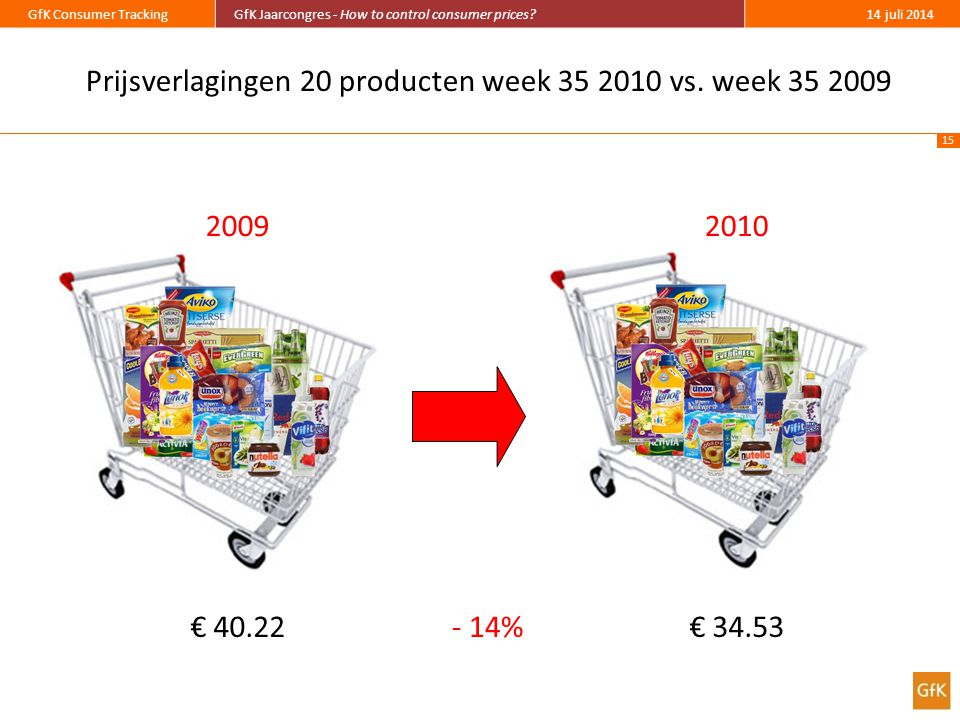15 GfK Consumer TrackingGfK Jaarcongres - How to control consumer prices?14 juli 2014 Prijsverlagingen 20 producten week 35 2010 vs. week 35 2009 2009