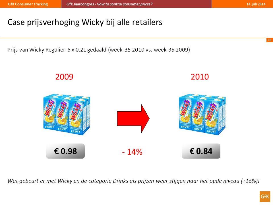 16 GfK Consumer TrackingGfK Jaarcongres - How to control consumer prices?14 juli 2014 Case prijsverhoging Wicky bij alle retailers Prijs van Wicky Regulier 6 x 0.2L gedaald (week 35 2010 vs.