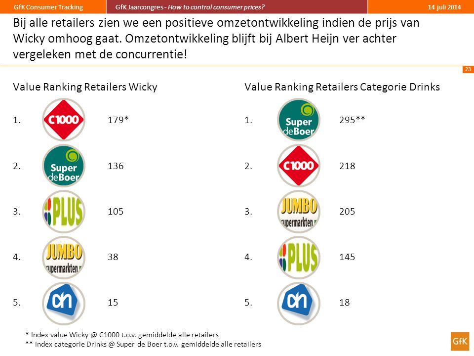 23 GfK Consumer TrackingGfK Jaarcongres - How to control consumer prices?14 juli 2014 Bij alle retailers zien we een positieve omzetontwikkeling indien de prijs van Wicky omhoog gaat.