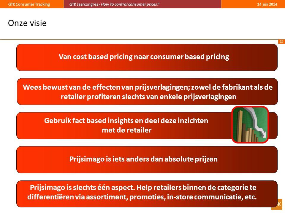 25 GfK Consumer TrackingGfK Jaarcongres - How to control consumer prices?14 juli 2014 Onze visie Prijsimago is slechts één aspect.