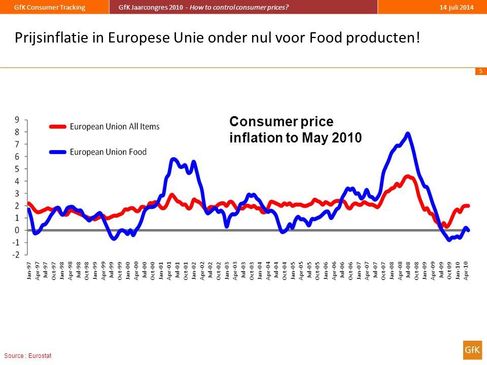 6 GfK Consumer TrackingGfK Jaarcongres 2010 - How to control consumer prices?14 juli 2014 Prices Paid Yr/Yr % change 141 categories Source : Europanel Prijzen voor A-merken onder druk!