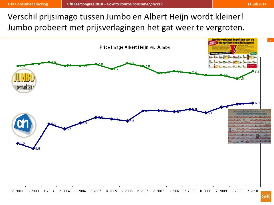 7 GfK Consumer TrackingGfK Jaarcongres 2010 - How to control consumer prices?14 juli 2014 Verschil prijsimago tussen Jumbo en Albert Heijn wordt kleiner.
