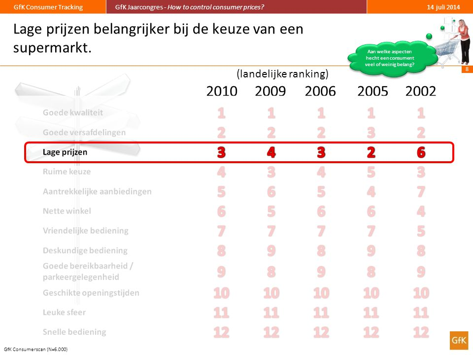 19 GfK Consumer TrackingGfK Jaarcongres - How to control consumer prices?14 juli 2014 Bij alle retailers zien we een positieve omzetontwikkeling indien de prijs van Wicky omhoog gaat.