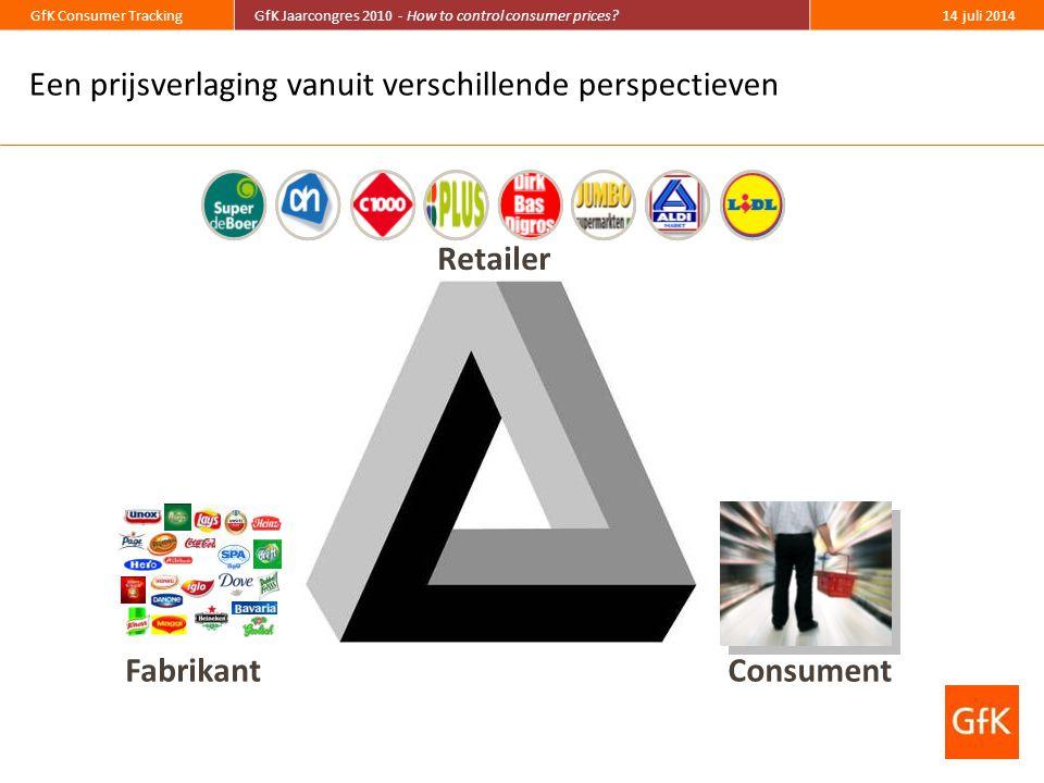 GfK Consumer TrackingGfK Jaarcongres 2010 - How to control consumer prices?14 juli 2014 Een prijsverlaging vanuit verschillende perspectieven Consument Retailer Fabrikant