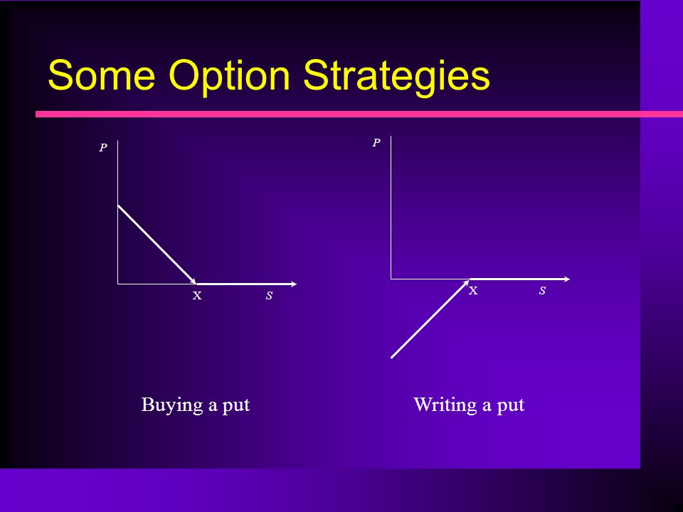 Some Option Strategies X P S Buying a put X P S Writing a put