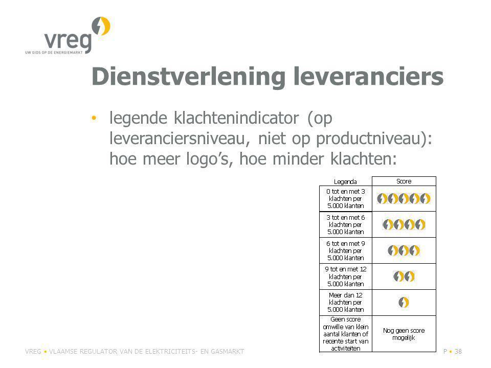 Dienstverlening leveranciers legende klachtenindicator (op leveranciersniveau, niet op productniveau): hoe meer logo's, hoe minder klachten: VREG VLAAMSE REGULATOR VAN DE ELEKTRICITEITS- EN GASMARKTP 38