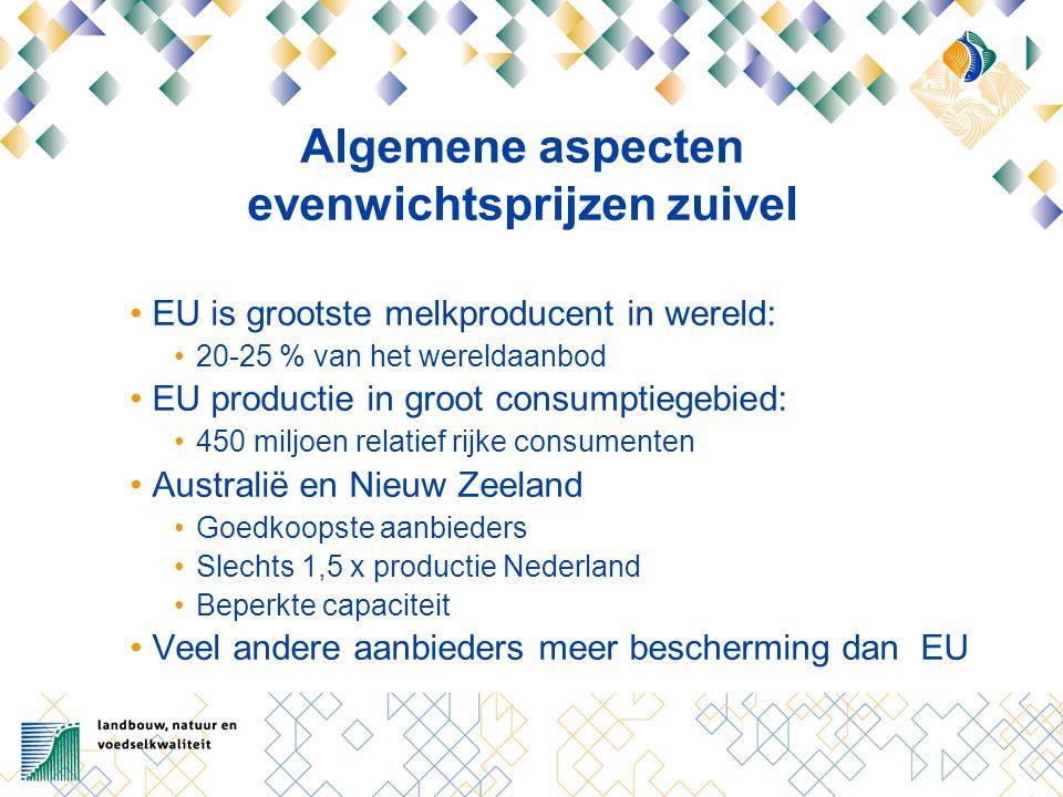 Algemene aspecten evenwichtsprijzen zuivel EU is grootste melkproducent in wereld: 20-25 % van het wereldaanbod EU productie in groot consumptiegebied: 450 miljoen relatief rijke consumenten Australië en Nieuw Zeeland Goedkoopste aanbieders Slechts 1,5 x productie Nederland Beperkte capaciteit Veel andere aanbieders meer bescherming dan EU