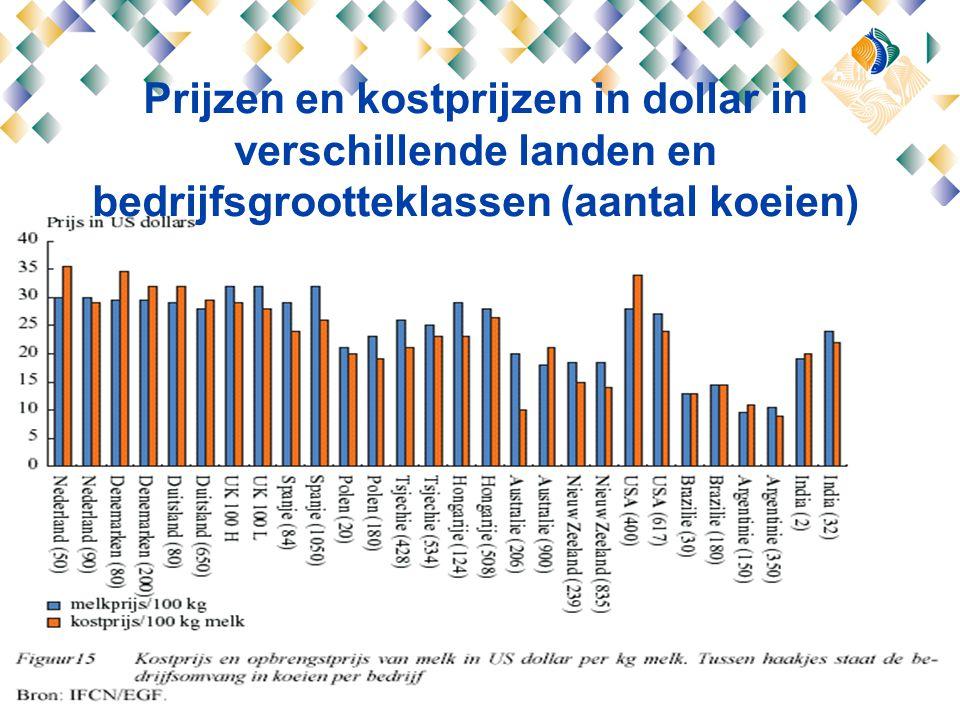 Prijzen en kostprijzen in dollar in verschillende landen en bedrijfsgrootteklassen (aantal koeien)