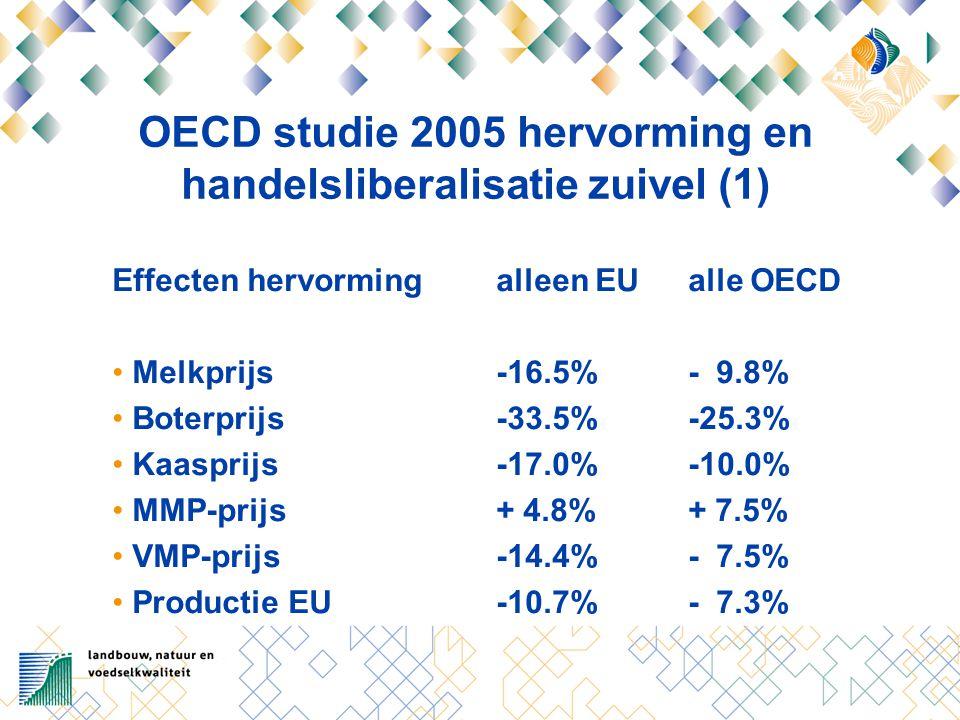 OECD studie 2005 hervorming en handelsliberalisatie zuivel (1) Effecten hervormingalleen EUalle OECD Melkprijs-16.5%- 9.8% Boterprijs-33.5%-25.3% Kaasprijs-17.0%-10.0% MMP-prijs+ 4.8%+ 7.5% VMP-prijs-14.4%- 7.5% Productie EU-10.7%- 7.3%