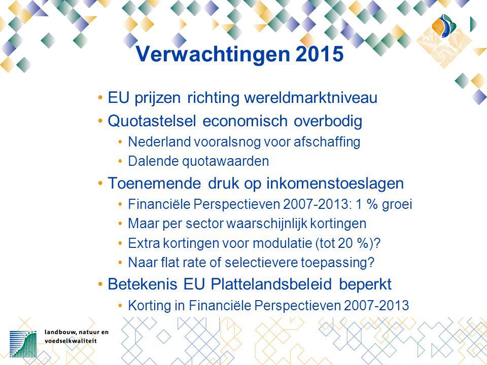 Verwachtingen 2015 EU prijzen richting wereldmarktniveau Quotastelsel economisch overbodig Nederland vooralsnog voor afschaffing Dalende quotawaarden Toenemende druk op inkomenstoeslagen Financiële Perspectieven 2007-2013: 1 % groei Maar per sector waarschijnlijk kortingen Extra kortingen voor modulatie (tot 20 %).