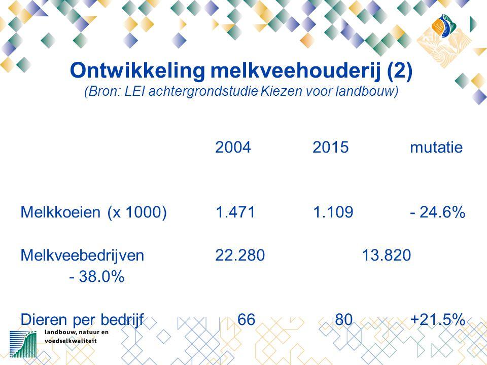 Ontwikkeling melkveehouderij (2) (Bron: LEI achtergrondstudie Kiezen voor landbouw) 20042015mutatie Melkkoeien (x 1000)1.4711.109- 24.6% Melkveebedrijven22.28013.820 - 38.0% Dieren per bedrijf 66 80+21.5%