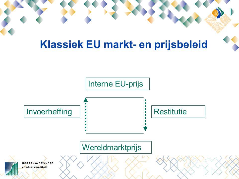 Klassiek EU markt- en prijsbeleid Interne EU-prijs Wereldmarktprijs InvoerheffingRestitutie