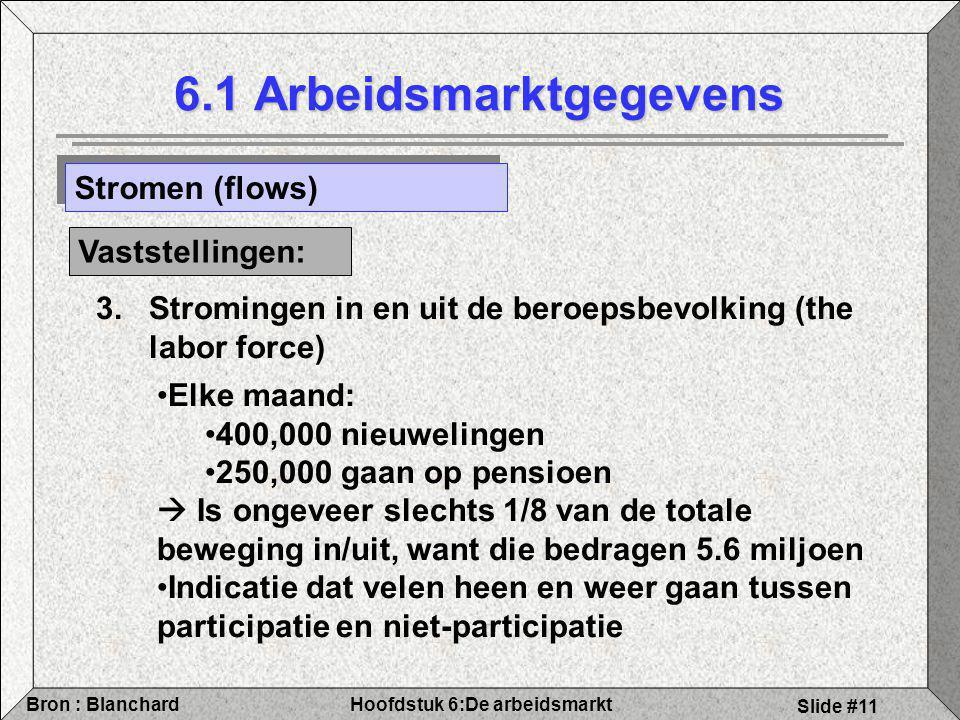 Hoofdstuk 6:De arbeidsmarktBron : Blanchard Slide #11 6.1 Arbeidsmarktgegevens Stromen (flows) Vaststellingen: Elke maand: 400,000 nieuwelingen 250,000 gaan op pensioen  Is ongeveer slechts 1/8 van de totale beweging in/uit, want die bedragen 5.6 miljoen Indicatie dat velen heen en weer gaan tussen participatie en niet-participatie 3.Stromingen in en uit de beroepsbevolking (the labor force)