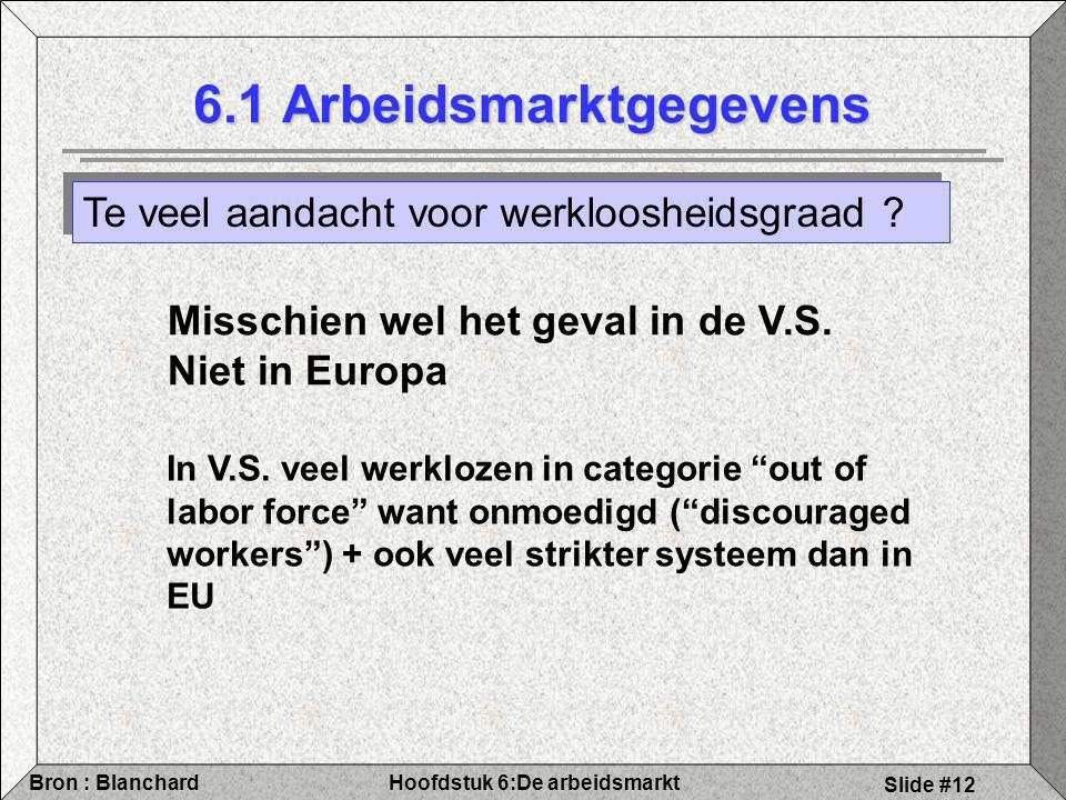 Hoofdstuk 6:De arbeidsmarktBron : Blanchard Slide #12 6.1 Arbeidsmarktgegevens Te veel aandacht voor werkloosheidsgraad ? Misschien wel het geval in d
