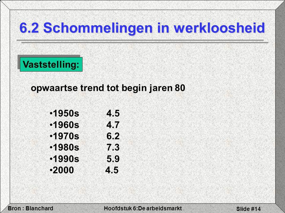 Hoofdstuk 6:De arbeidsmarktBron : Blanchard Slide #14 6.2 Schommelingen in werkloosheid opwaartse trend tot begin jaren 80 Vaststelling: 1950s4.5 1960s4.7 1970s6.2 1980s7.3 1990s5.9 2000 4.5
