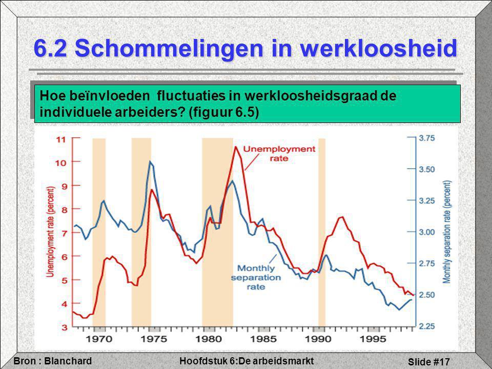 Hoofdstuk 6:De arbeidsmarktBron : Blanchard Slide #17 6.2 Schommelingen in werkloosheid Hoe beïnvloeden fluctuaties in werkloosheidsgraad de individuele arbeiders.