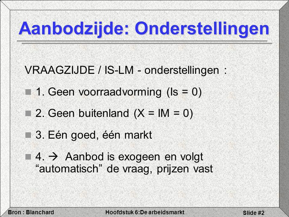 Hoofdstuk 6:De arbeidsmarktBron : Blanchard Slide #2 Aanbodzijde: Onderstellingen VRAAGZIJDE / IS-LM - onderstellingen : 1.