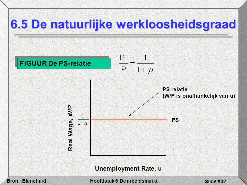 Hoofdstuk 6:De arbeidsmarktBron : Blanchard Slide #32 6.5 De natuurlijke werkloosheidsgraad FIGUUR De PS-relatie PS PS relatie (W/P is onafhankelijk van u) Unemployment Rate, u Real Wage, W/P