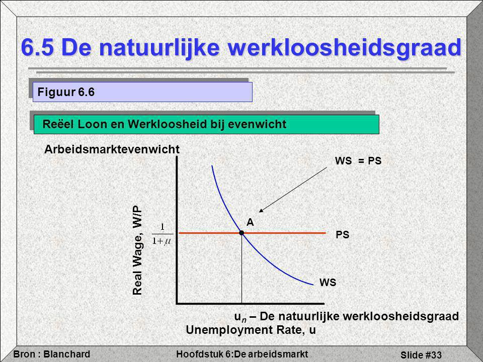 Hoofdstuk 6:De arbeidsmarktBron : Blanchard Slide #33 Unemployment Rate, u Real Wage, W/P u n – De natuurlijke werkloosheidsgraad 6.5 De natuurlijke werkloosheidsgraad Figuur 6.6 Reëel Loon en Werkloosheid bij evenwicht Arbeidsmarktevenwicht WS PS WS = PS A