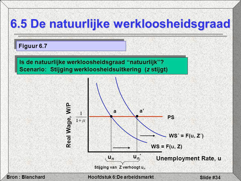 Hoofdstuk 6:De arbeidsmarktBron : Blanchard Slide #34 WS´ = F(u, Z´) 6.5 De natuurlijke werkloosheidsgraad Figuur 6.7 Is de natuurlijke werkloosheidsgraad natuurlijk .
