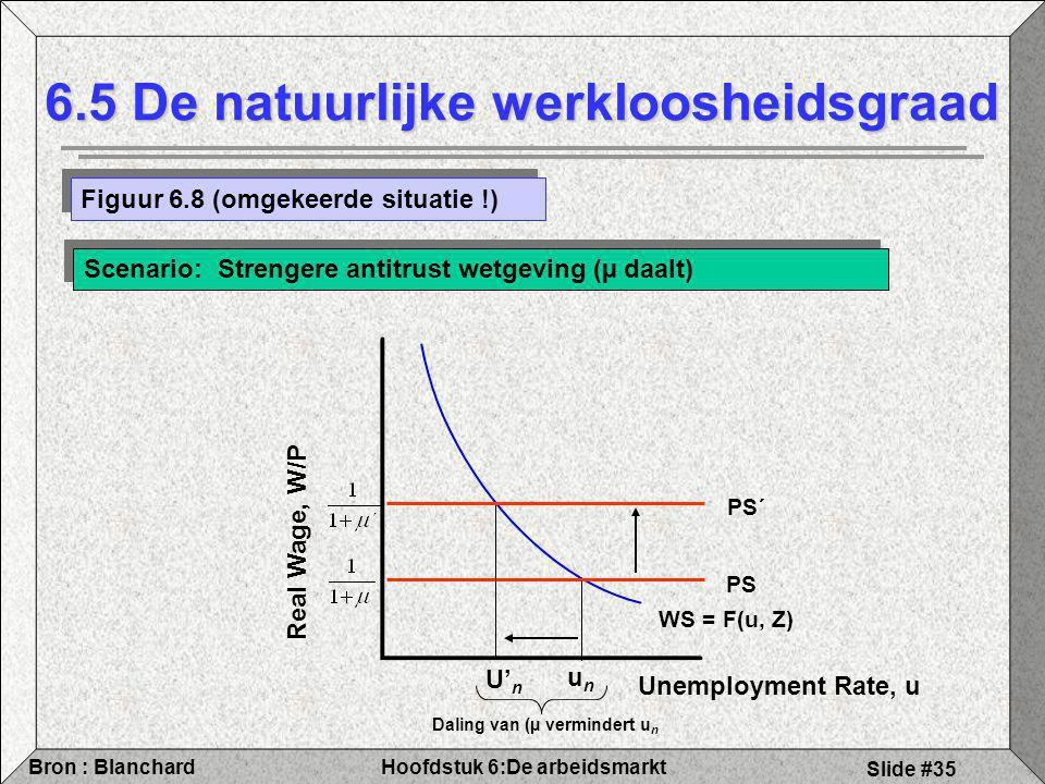 Hoofdstuk 6:De arbeidsmarktBron : Blanchard Slide #35 6.5 De natuurlijke werkloosheidsgraad Figuur 6.8 (omgekeerde situatie !) Scenario: Strengere antitrust wetgeving (µ daalt) Real Wage, W/P WS = F(u, Z) PS U' n unun Daling van (µ vermindert u n PS´ Unemployment Rate, u