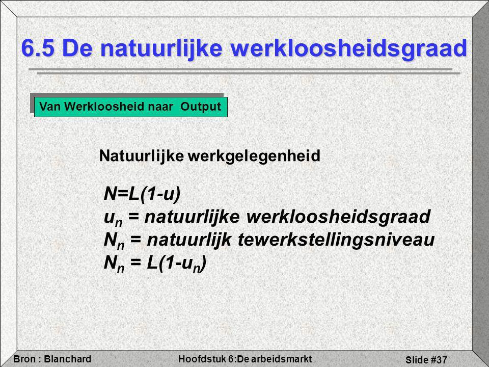Hoofdstuk 6:De arbeidsmarktBron : Blanchard Slide #37 6.5 De natuurlijke werkloosheidsgraad Van Werkloosheid naar Output N=L(1-u) u n = natuurlijke werkloosheidsgraad N n = natuurlijk tewerkstellingsniveau N n = L(1-u n ) Natuurlijke werkgelegenheid