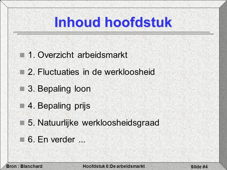Hoofdstuk 6:De arbeidsmarktBron : Blanchard Slide #5 Figuur 6.1 (2000)